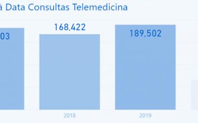 EMPREENDER EM PORTUGAL: SAÚDE E TELEMEDICINA